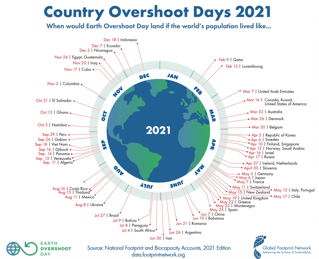 Country Overshoot day 2021